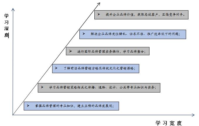 北京大学新营销实战研修班课程价值